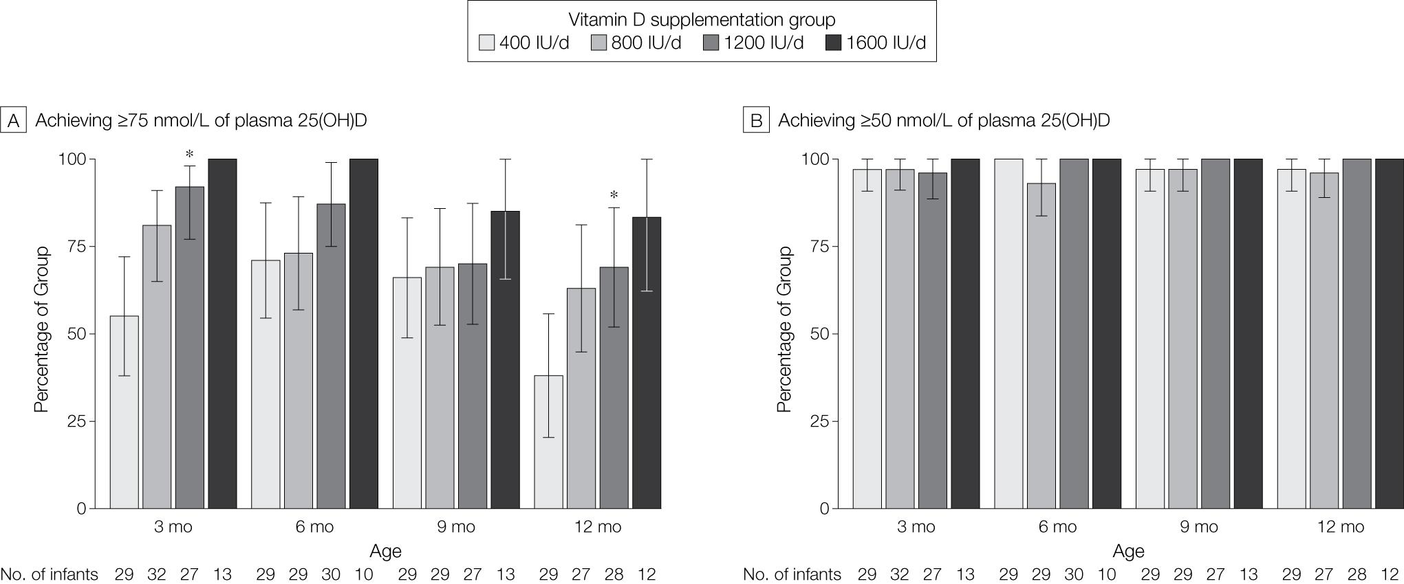Effet de la quantité vitamine D sur la concentration en 25(OH)D